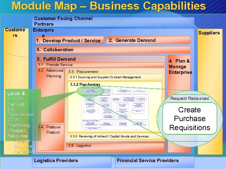 Module Map – Business Capabilities Custome rs Customer Facing Channel Partners Enterpris e 1.