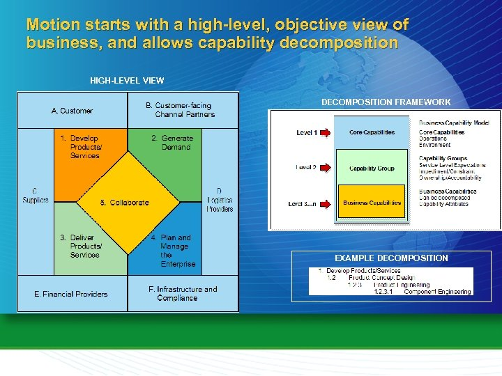 Motion starts with a high-level, objective view of business, and allows capability decomposition HIGH-LEVEL