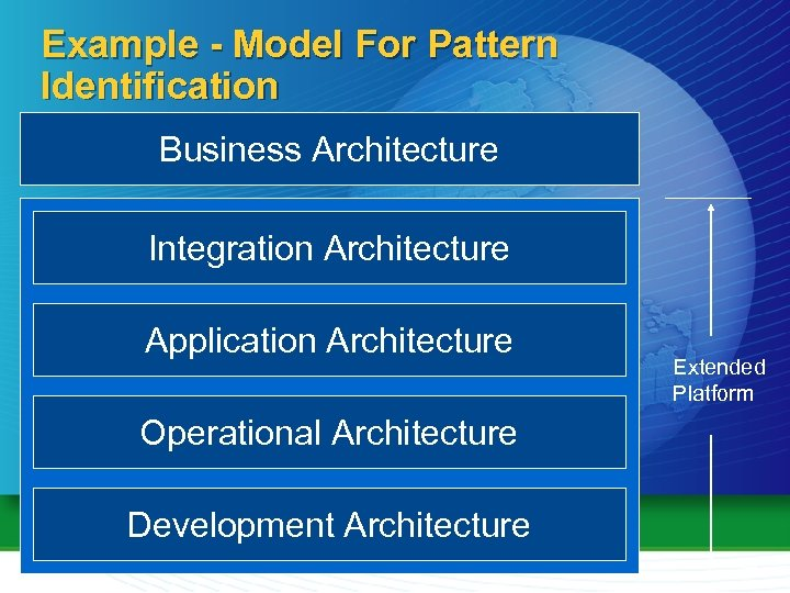 Example - Model For Pattern Identification Business Architecture Integration Architecture Application Architecture Operational Architecture