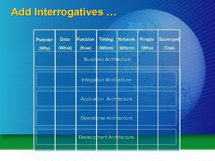 Add Interrogatives … Purpose Data Function Timing Network People Scorecard (Why) (What) (How) (When)