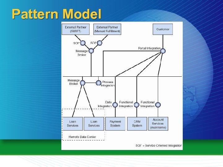 Pattern Model
