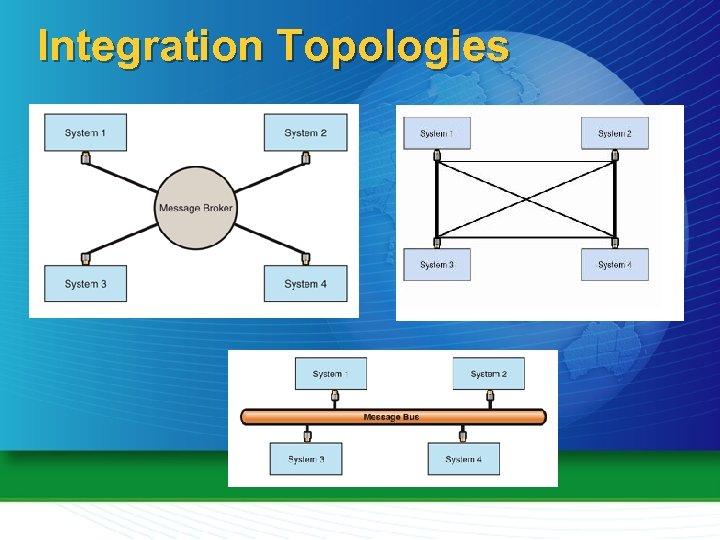 Integration Topologies