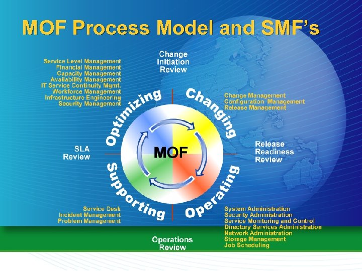 MOF Process Model and SMF's