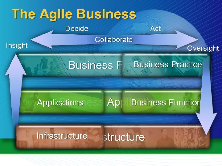 The Agile Business Decide Insight Act Collaborate Oversight Business Practice Applications Business Applications Functions