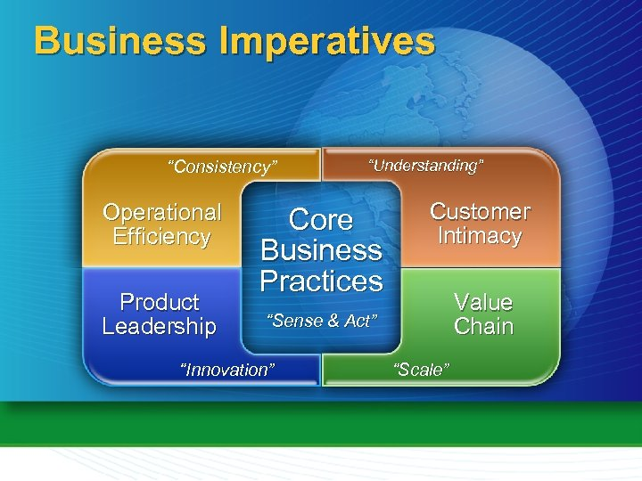 "Business Imperatives ""Consistency"" Operational Efficiency Product Leadership ""Understanding"" Core Business Practices Customer Intimacy Value"