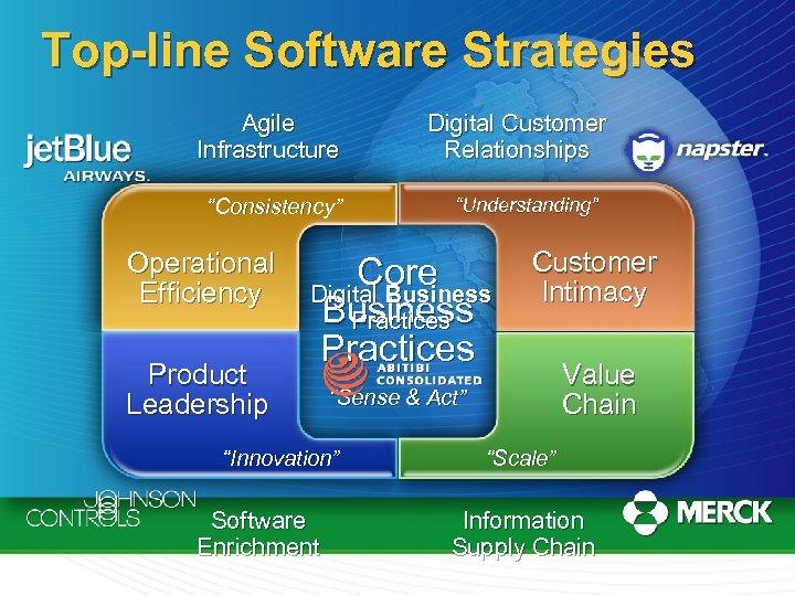 "Top-line Software Strategies Agile Infrastructure ""Consistency"" Operational Efficiency Product Leadership Digital Customer Relationships ""Understanding"""
