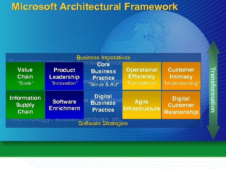 "Microsoft Architectural Framework Business: Application: ""Innovation"" used in the Act"" ""Consistency"" portfolio organization ""Scale"""