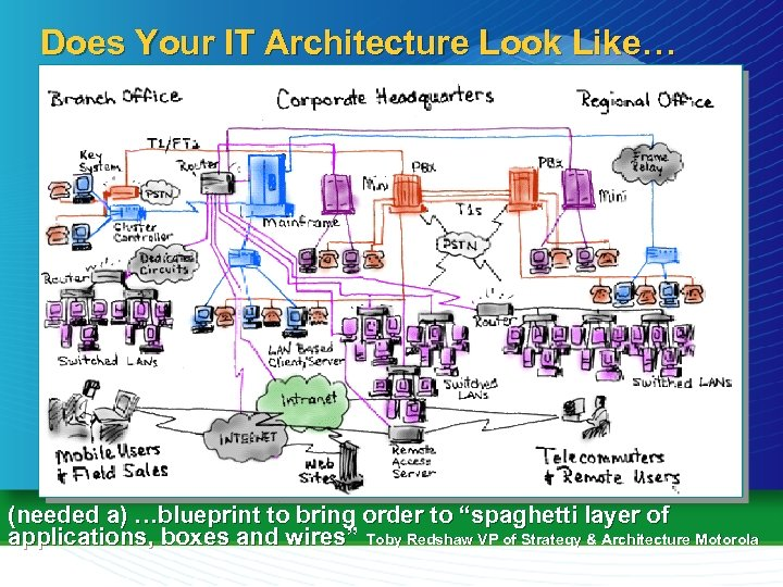 "Does Your IT Architecture Look Like… (needed a) …blueprint to bring order to ""spaghetti"