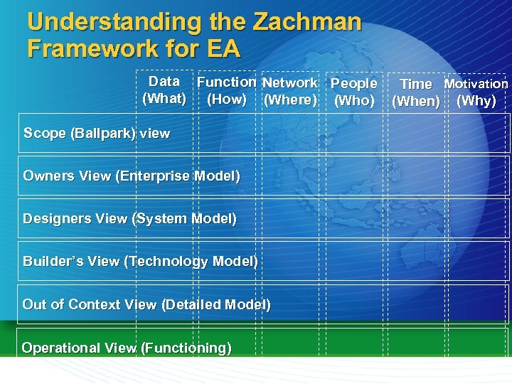 Understanding the Zachman Framework for EA Data Function Network People Time Motivation (What) (How)