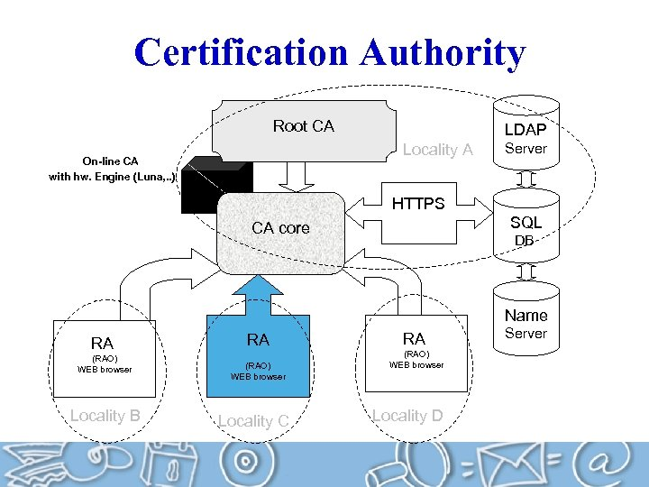 Certification Authority Root CA LDAP Locality A On-line CA with hw. Engine (Luna, .