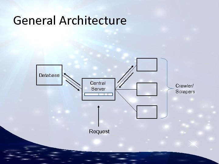 General Architecture Database Central Server Request Crawler/ Scrapers