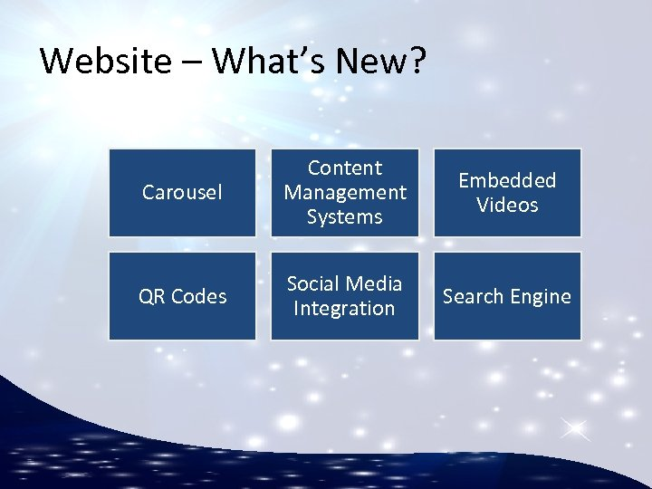 Website – What's New? Carousel Content Management Systems Embedded Videos QR Codes Social Media