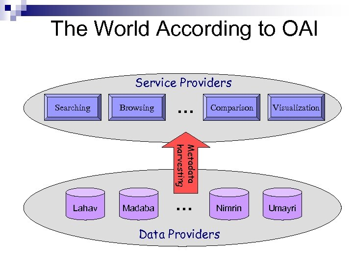 The World According to OAI Service Providers Searching Browsing … Comparison Visualization Metadata harvesting