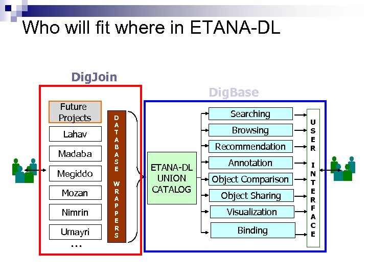 Who will fit where in ETANA-DL Dig. Join Dig. Base Future Projects Lahav Madaba