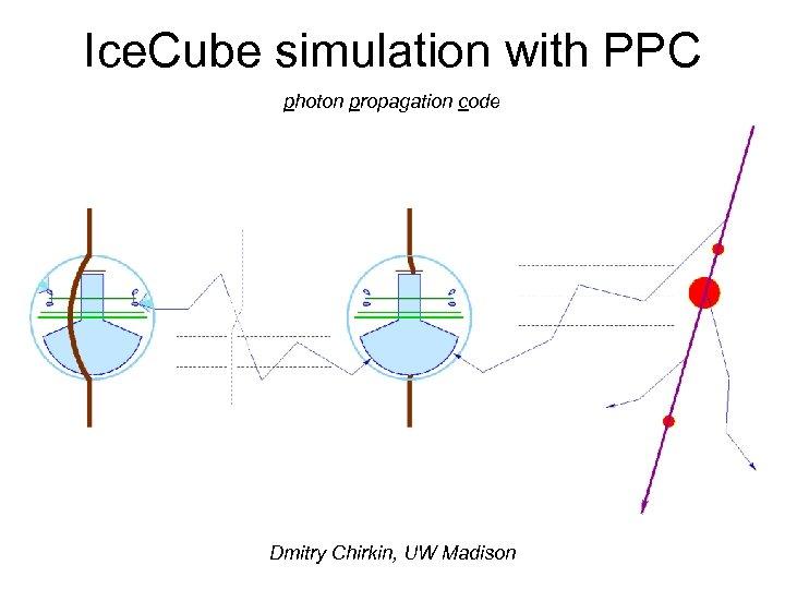 Ice. Cube simulation with PPC photon propagation code Dmitry Chirkin, UW Madison
