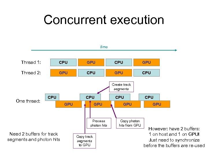 Concurrent execution time Thread 1: CPU GPU Thread 2: GPU CPU Create track segments