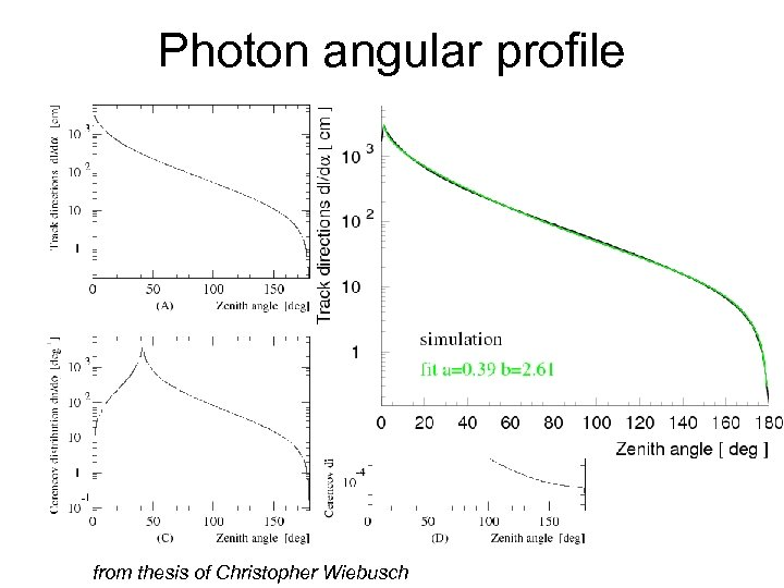 Photon angular profile from thesis of Christopher Wiebusch