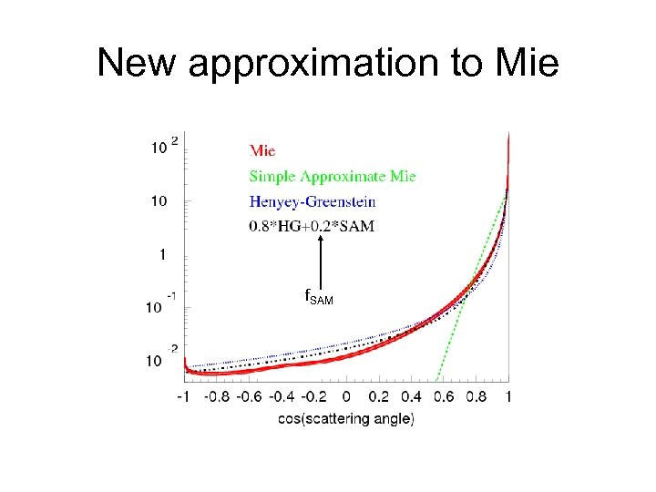New approximation to Mie f. SAM