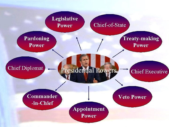 Legislative Power Chief-of-State Pardoning Power Treaty-making Power Chief Diplomat Commander -in-Chief Executive Veto Power
