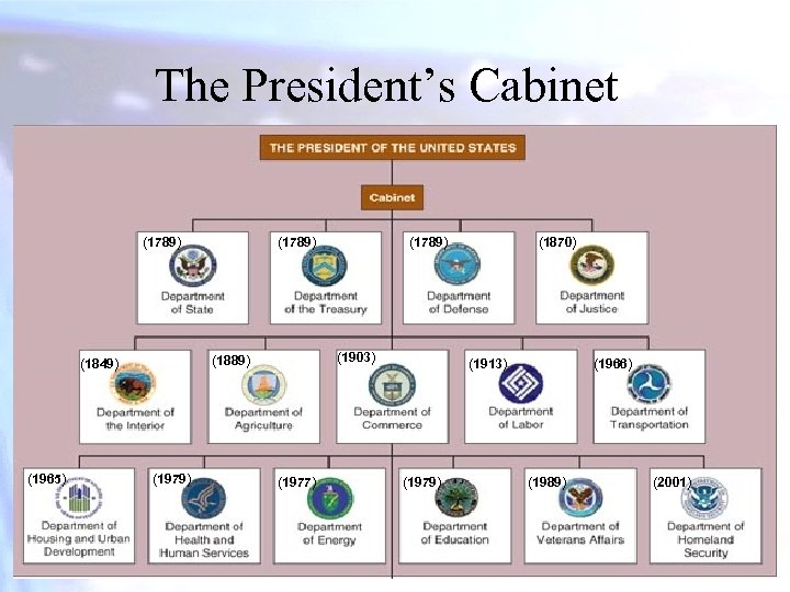 The President's Cabinet (1789) (1979) (1789) (1903) (1889) (1849) (1965) (1789) (1977) (1870) (1913)