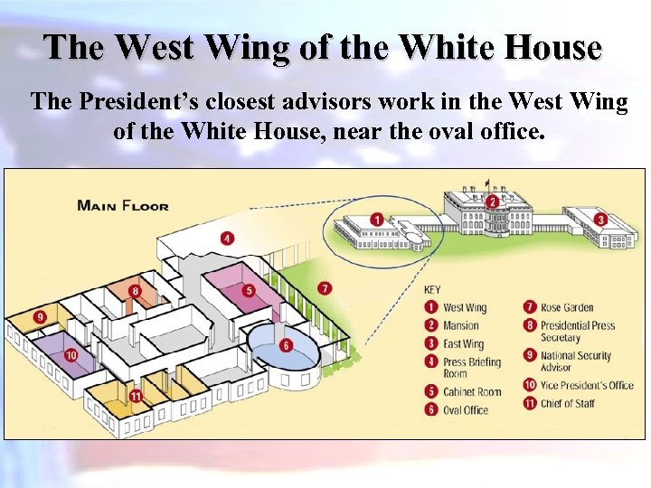 The West Wing of the White House The President's closest advisors work in the