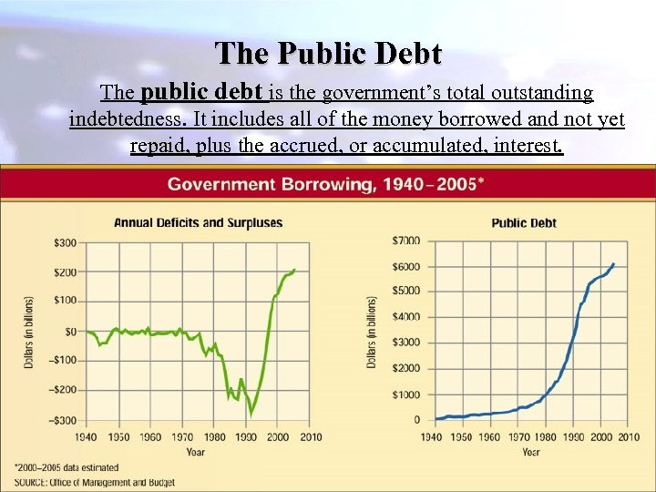 The Public Debt The public debt is the government's total outstanding indebtedness. It includes