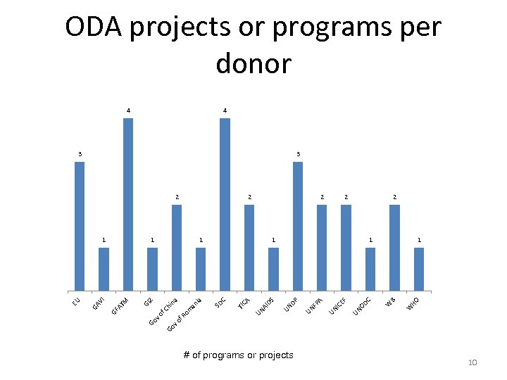 v o Go # of programs or projects HO 2 W B 1 W