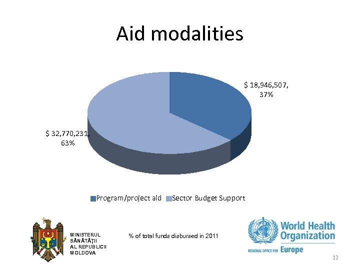 Aid modalities $ 18, 946, 507, 37% $ 32, 770, 231, 63% Program/project aid