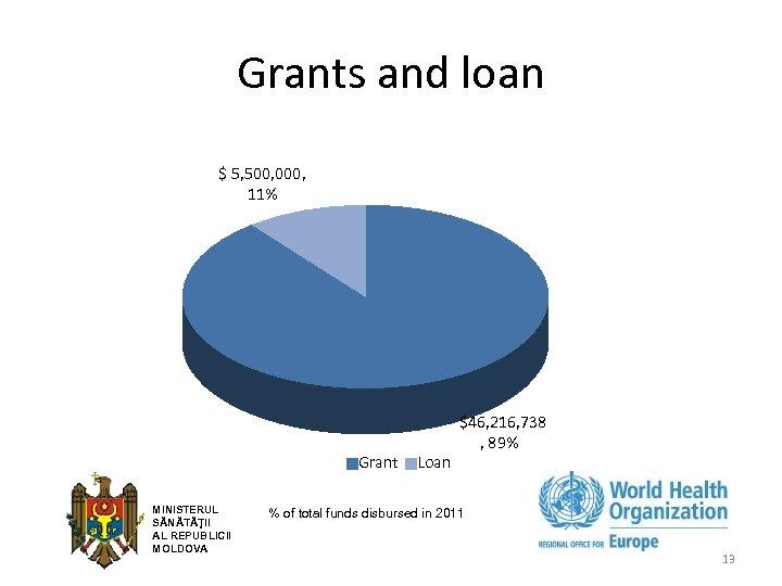 Grants and loan $ 5, 500, 000, 11% Grant MINISTERUL SĂNĂTĂŢII AL REPUBLICII MOLDOVA