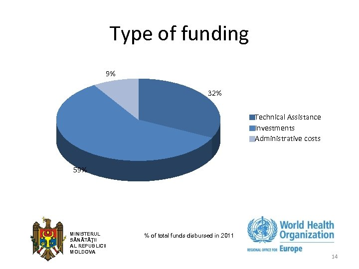 Type of funding 9% 32% Technical Assistance Investments Administrative costs 59% MINISTERUL SĂNĂTĂŢII AL