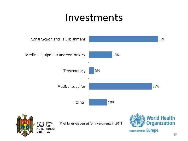 Investments Construction and refurbishment 39% Medical equipment and technology IT technology 13% 3% Medical