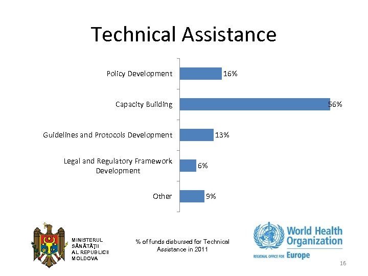 Technical Assistance Policy Development 16% Capacity Building 56% Guidelines and Protocols Development Legal and