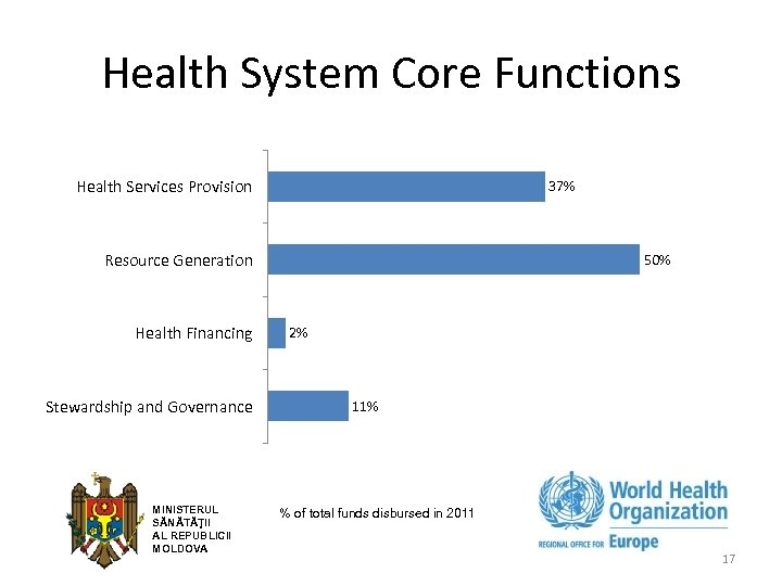 Health System Core Functions Health Services Provision 37% Resource Generation Health Financing Stewardship and