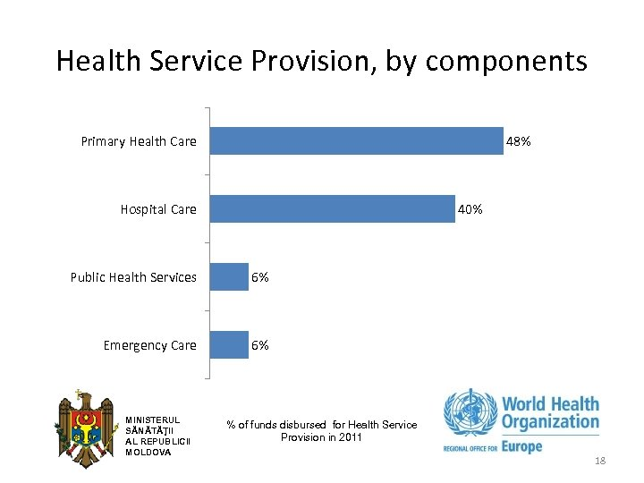 Health Service Provision, by components Primary Health Care 48% 40% Hospital Care Public Health