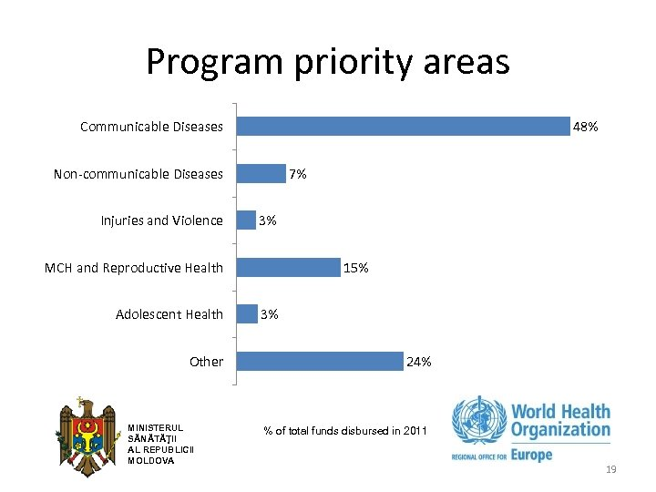 Program priority areas 48% Communicable Diseases 7% Non-communicable Diseases Injuries and Violence 3% MCH