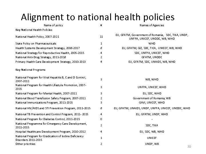 Alignment to national health policies Name of policy # Names of Agencies National Health