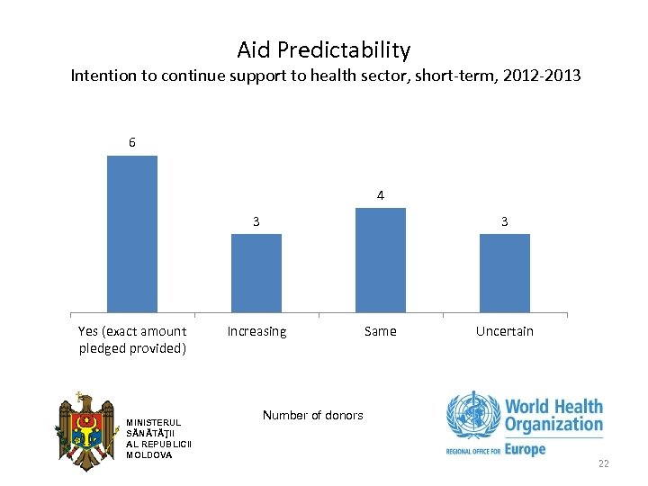 Aid Predictability Intention to continue support to health sector, short-term, 2012 -2013 6 4