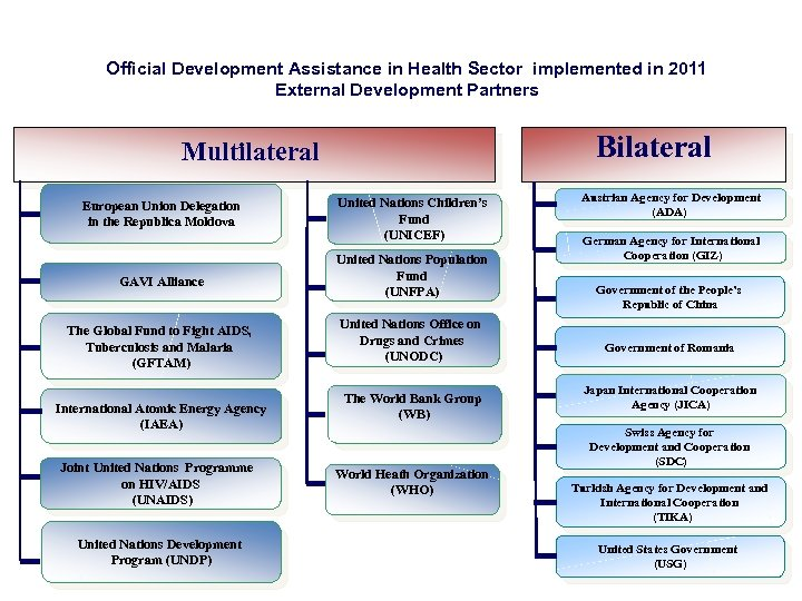 Official Development Assistance in Health Sector implemented in 2011 External Development Partners Bilateral Multilateral