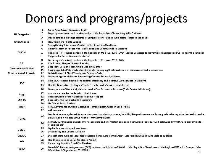 Donors and programs/projects 1 GIZ Government of China Government of Romania SDC TIKA UNAIDS