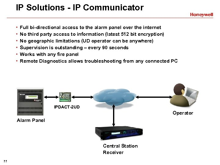 IP Solutions - IP Communicator • • • Full bi-directional access to the alarm