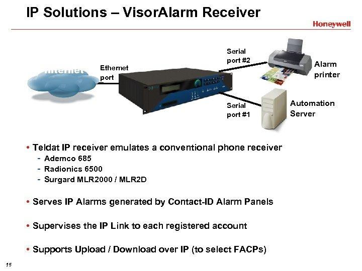 IP Solutions – Visor. Alarm Receiver Internet Ethernet port Serial port #2 Serial port