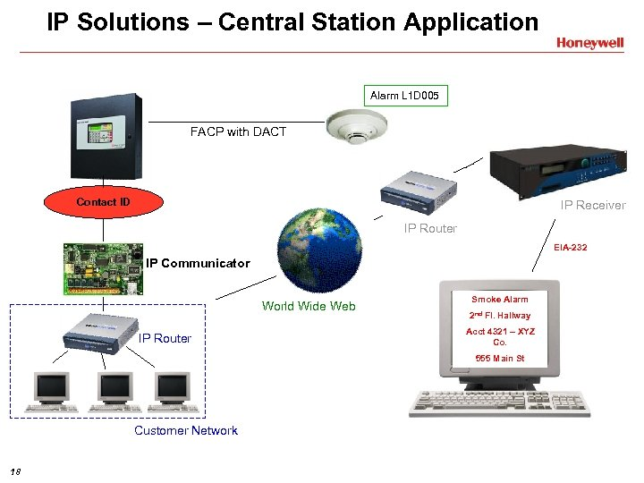 IP Solutions – Central Station Application Alarm L 1 D 005 FACP with DACT