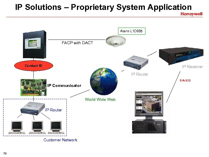IP Solutions – Proprietary System Application Alarm L 1 D 005 FACP with DACT
