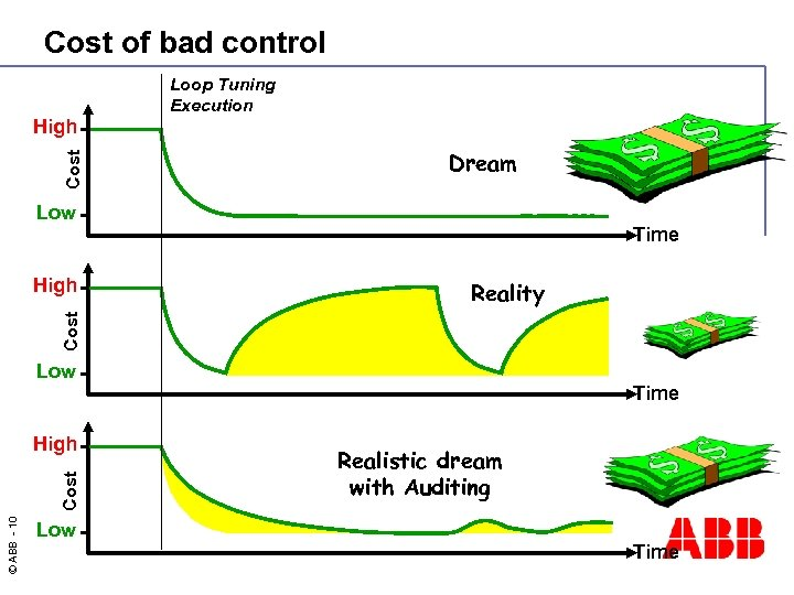 Cost of bad control Cost High Loop Tuning Execution Dream Low Time Reality Cost