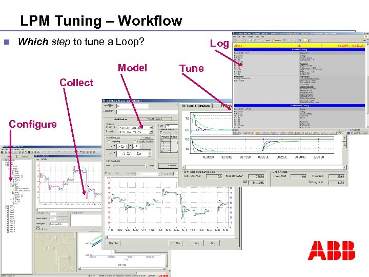 LPM Tuning – Workflow n Which step to tune a Loop? Model Collect ©