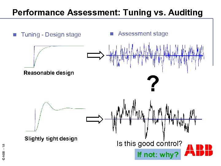 Performance Assessment: Tuning vs. Auditing n Tuning - Design stage Reasonable design © ABB
