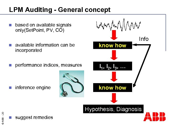 LPM Auditing - General concept n based on available signals only(Set. Point, PV, CO)
