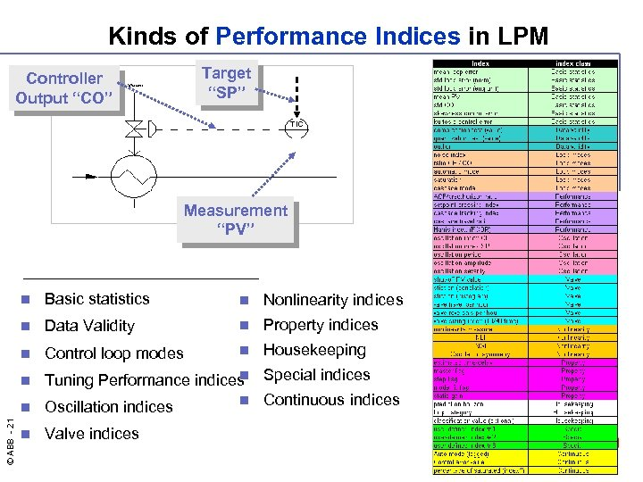 "Kinds of Performance Indices in LPM Target ""SP"" Controller Output ""CO"" Measurement ""PV"" n"