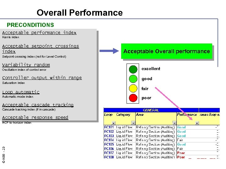 Overall Performance PRECONDITIONS Acceptable performance index Harris index Acceptable setpoint crossings index Acceptable Overall