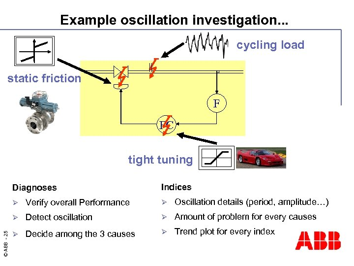 Example oscillation investigation. . . cycling load static friction F FC tight tuning Diagnoses